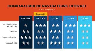IT - comparaison de navigateur