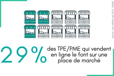 29% des TPE PME qui font de la vente en ligne vendent sur une place de marché