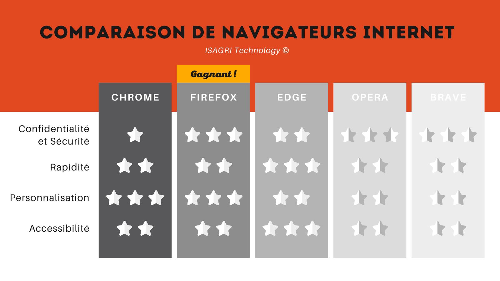 Quel est le meilleur navigateur web pour vous ? - featured image